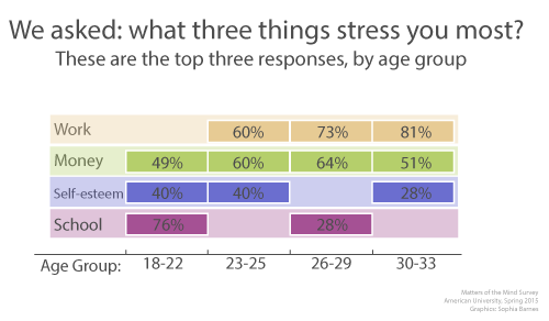 Top stressors for millennials by age, according to the Matters of the Mind survey (click to enlarge).