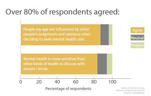 Mental heath is difficult to discuss, and millennials are sensitive to other's judgements (click to enlarge).