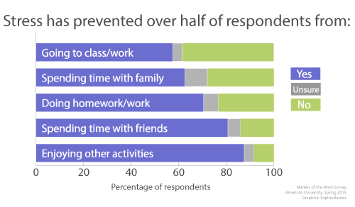 Stress affects all aspects of millennials' lives, the survey shows (click to enlarge).